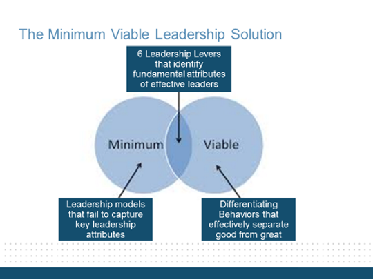 6 Leadership Levers that Drive Extraordinary Results