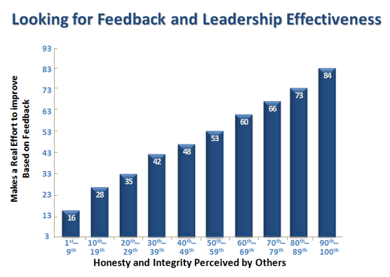 Feedback's Huge Impact on Perceived Honesty and Integrity
