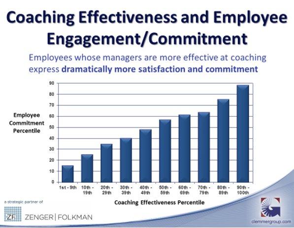 Coaching Effectiveness