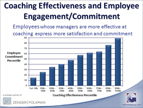 Coaching Effectiveness and Employee Engagement/Commitment
