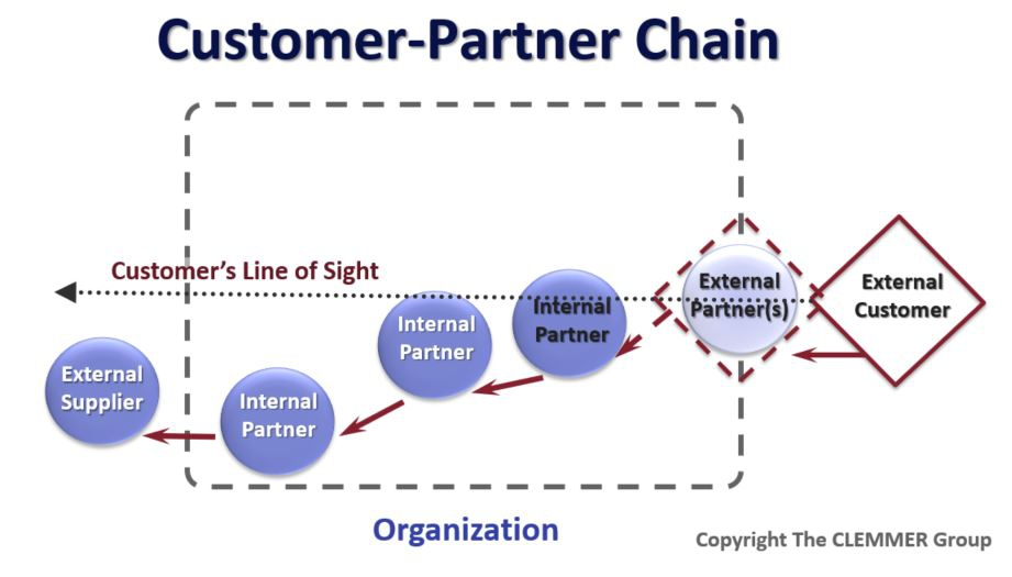 Customer Partner Service Chain