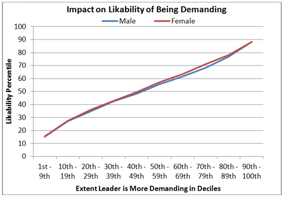 Impact on Likability of Being Demanding