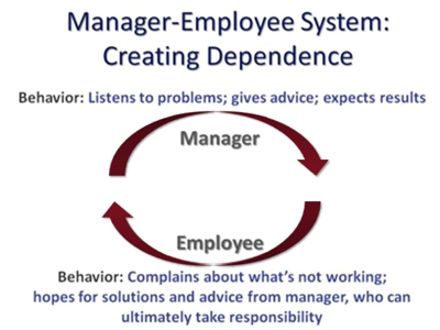 Manager-Employee Dependence
