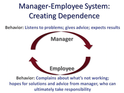 Breaking the Manager-Employee Dependence Spin Cycle