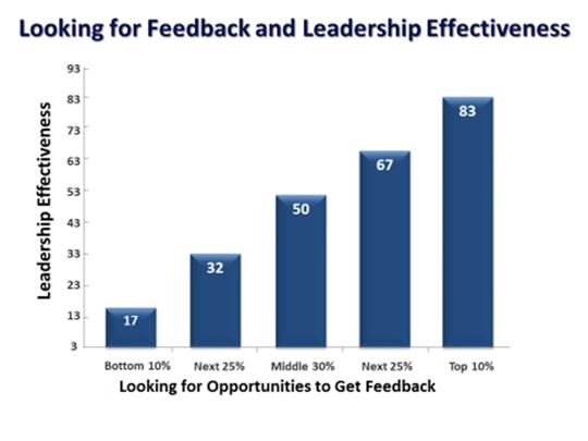 Feedback and Leadership Effectiveness