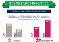 Survey Showing a Strengths in our Workplaces