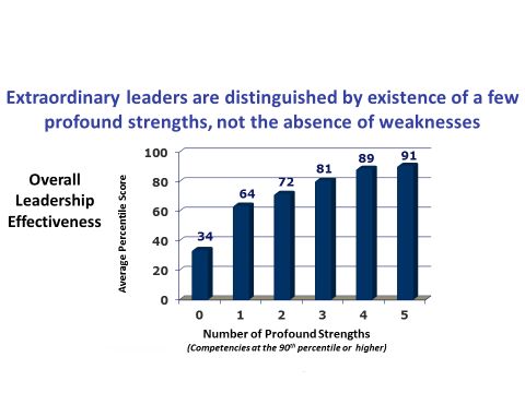 Extraordinary leaders with towering strength