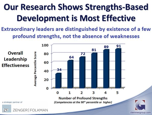 Strengths-Based Leadership Most Effective
