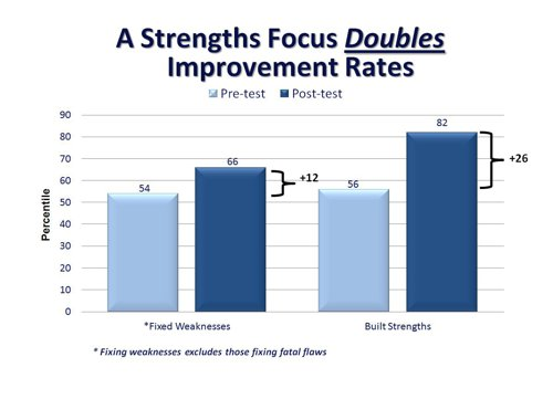 A Strengths Focus Doubles Improvement Rates