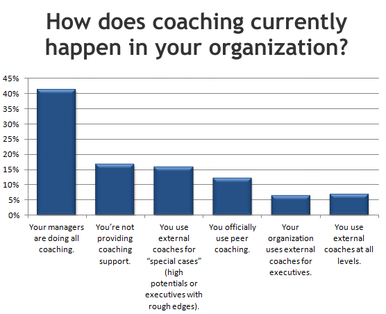 How Does Coaching Currently Happen in Your Organization
