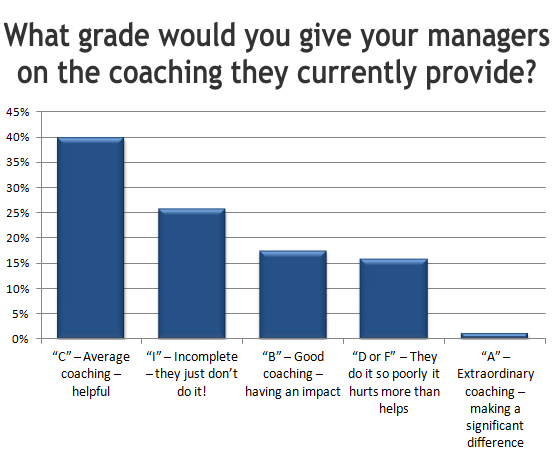 What grade would you give your managers on the coaching they currently provide