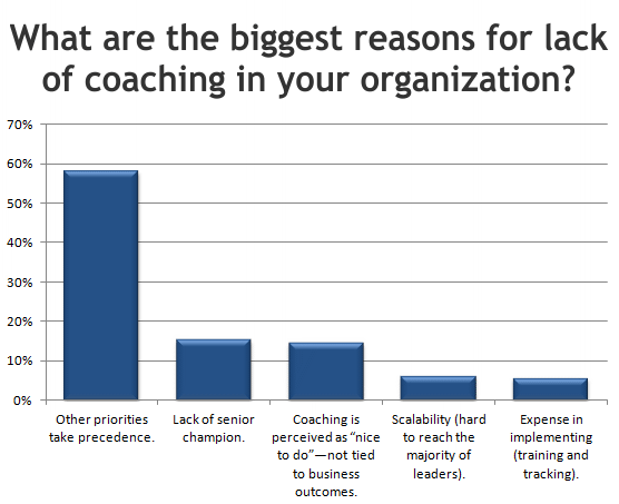 What are the biggest reasons for lack of coaching in your organization