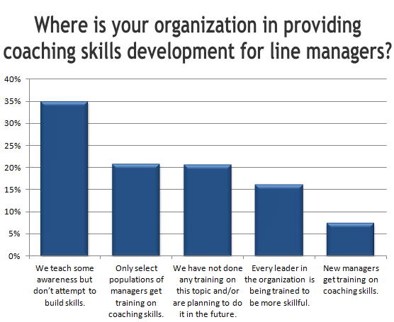 Where is your organization in providing coaching skills development for line managers
