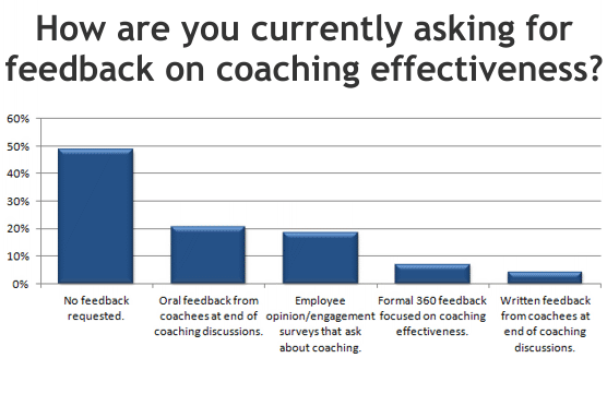 How are you currently asking for feedback on coaching effectiveness