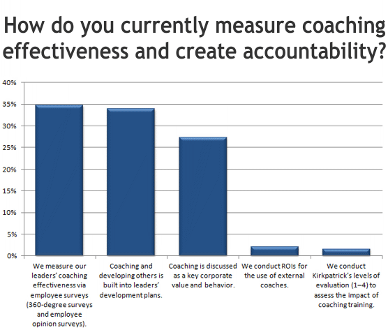 How do you currently measure coaching effectiveness and create accountability