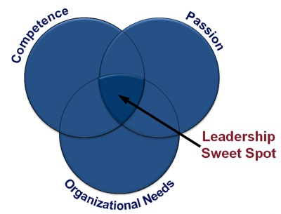 Leadership Sweet Spot: Strengths, Passion, and Organizational Needs