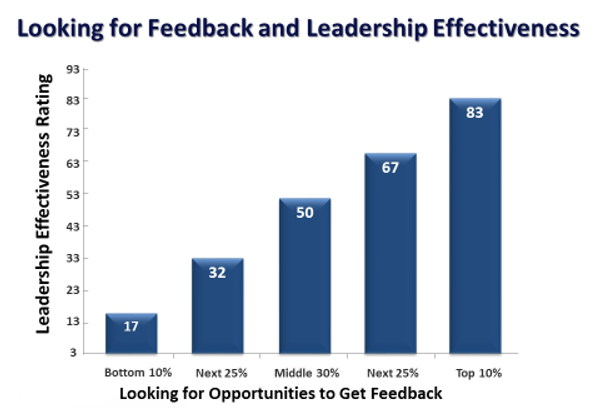 feedback raises leadership effectiveness